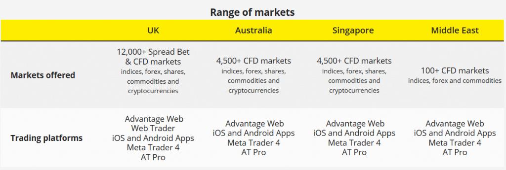 城市指數評論:市場範圍